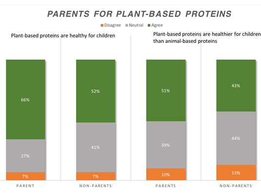 Parents for plant-based proteins